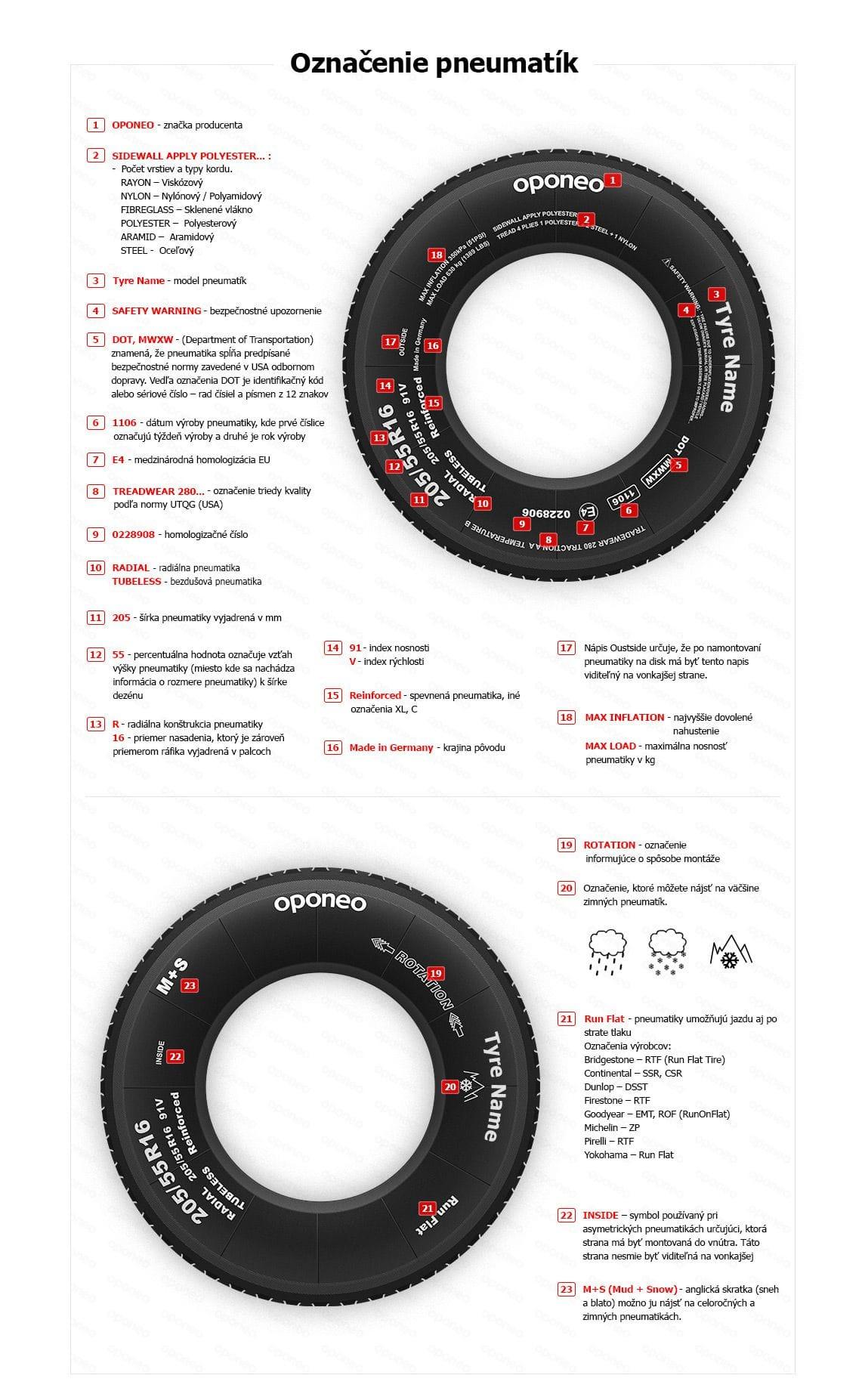 07971920e2 Označenie pneumatík » Základné rozmery pneumatík » Oponeo